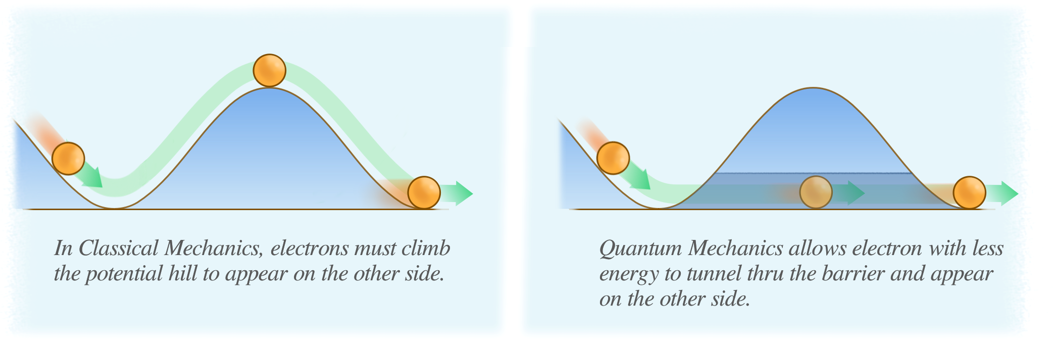 Read more about the article What is Quantum Tunneling – By Daniel Scarbrough